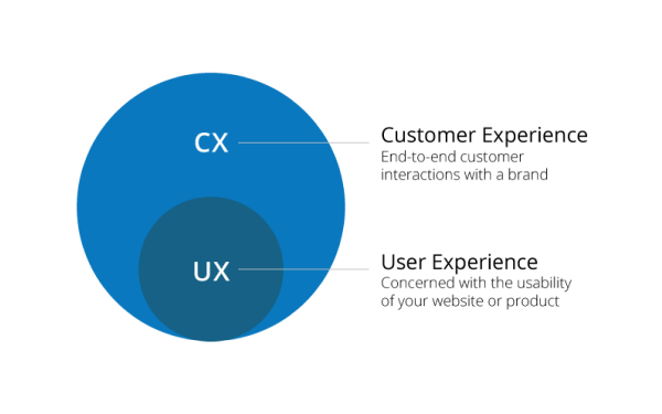 How do UX and CX work Together