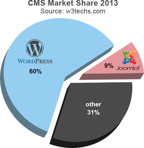 Wordpress vs Joomla Market Share